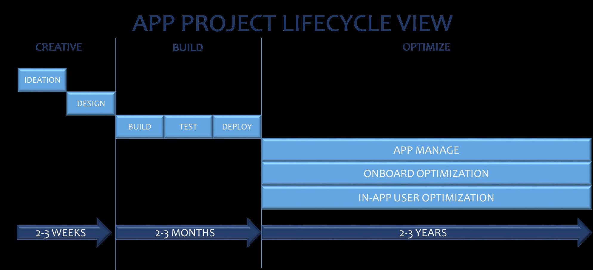 App Recurring Revenue