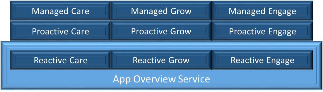 App Agency Recurring Revenue - App Services Overview