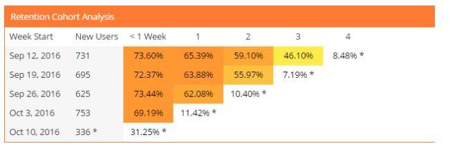 analyzing user retention
