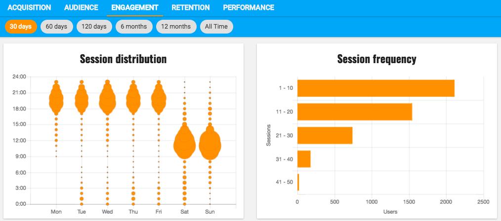 app analytics sessions
