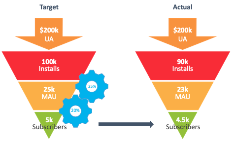 Cost of an API outage - onboarding funnel