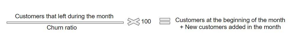 churn ratio
