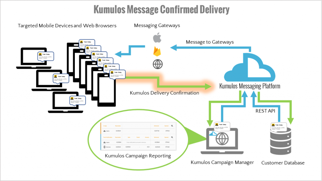 Kumulos Message Confirmed Delivery