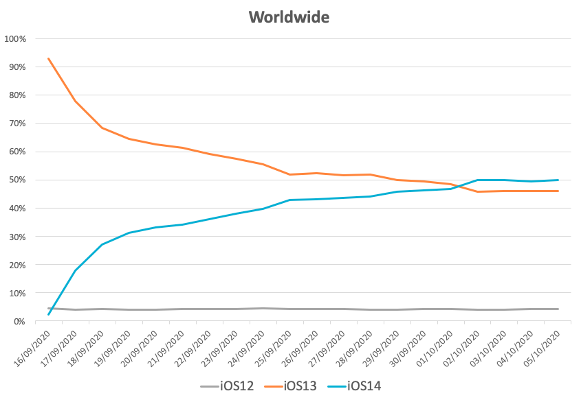 iOS 14 Adoption - Worldwide