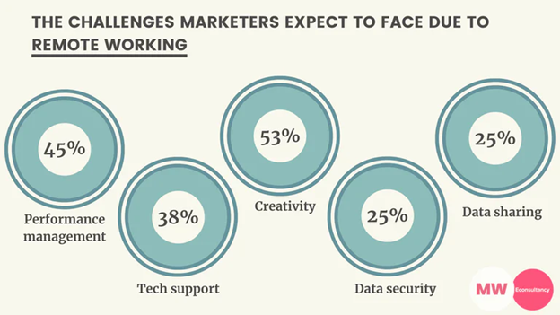 challenges marketers face during remote working