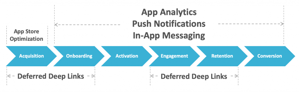 Apple IDFA Changes - Focus on Activation, Engagement and Retention