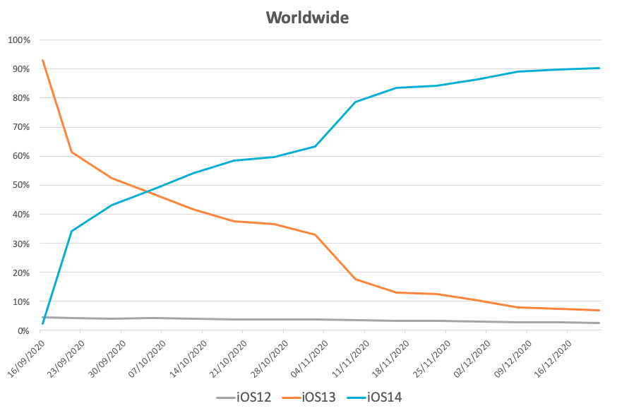 Apple IDFA - Worldwide iOS14 Adoption after 90 days